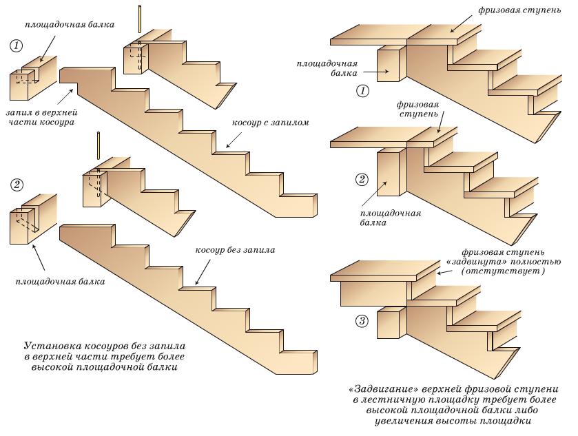 Изготовление деревянных косоуров своими руками