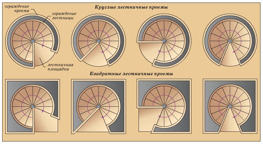 Лестничные площадки в круглом и квадратном проеме