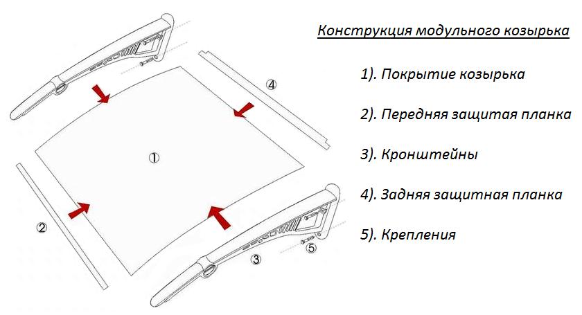 Схема козырька - устройство навеса