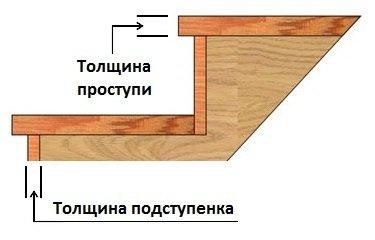 Доска пола из сосны – Купить в Белгороде