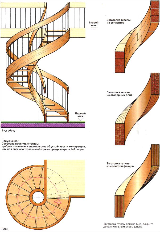 Как сделать тетиву для лестницы - изготовление из дерева