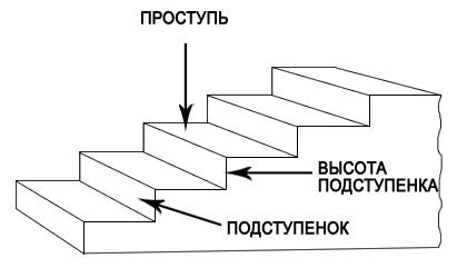Комплектующие для лестниц фото