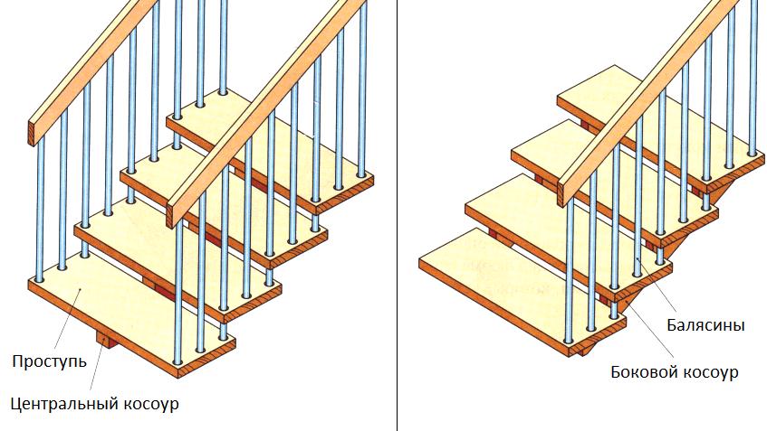 Устройство лестницы на косоурах