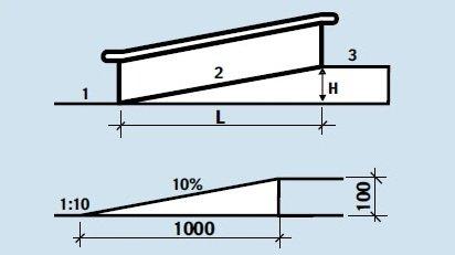 Параметры и размеры пандуса: уклон, ширина, высота, длина