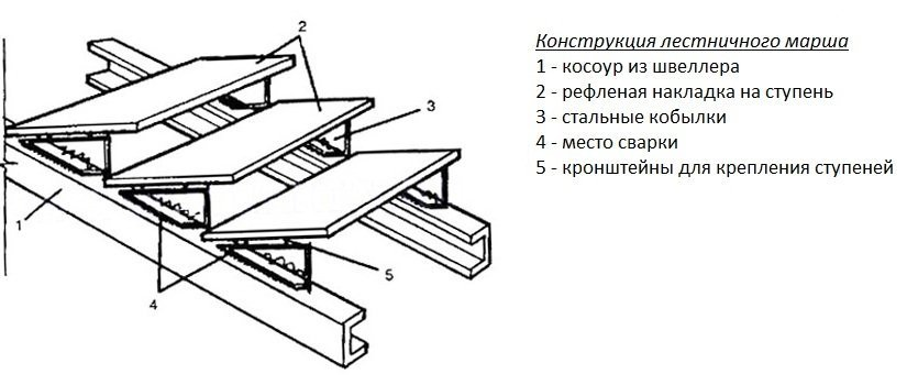Металлические лестницы своими руками чертежи 5