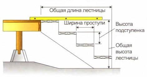 Расчет размеров наружной лестницы