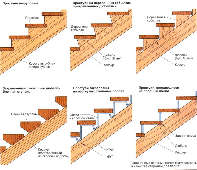 Способы крепления деревянных ступеней на косоур