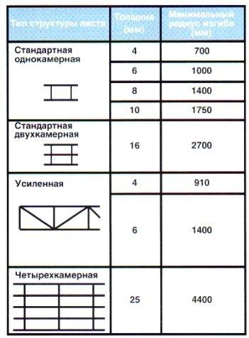Минимальный радиус поликарбоната