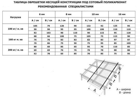 Инструкция По Монтажу Сотового Поликарбоната Plastilux