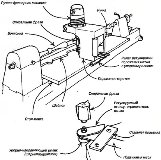 Фрезерный станок с копиром для изготовления балясин своими руками