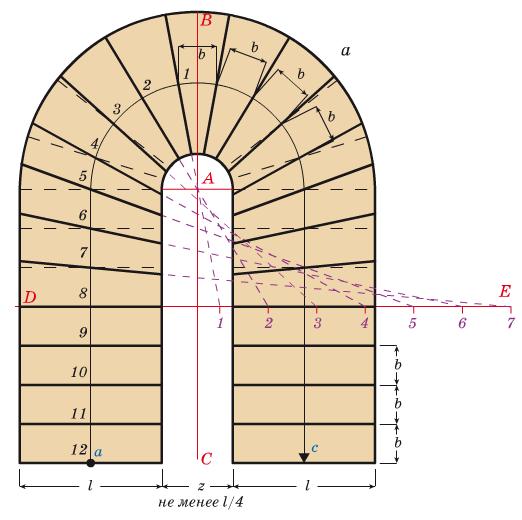 Расчет П-образной лестницы с поворотом на 180 градусов
