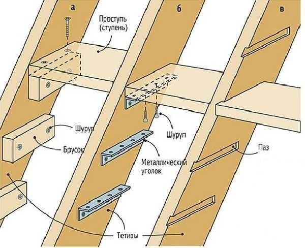 Варианты крепления ступенек деревянной лестницы